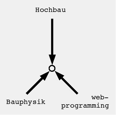Bureau Schmid: Hochbau / Bauphysik / Webprogrammierung